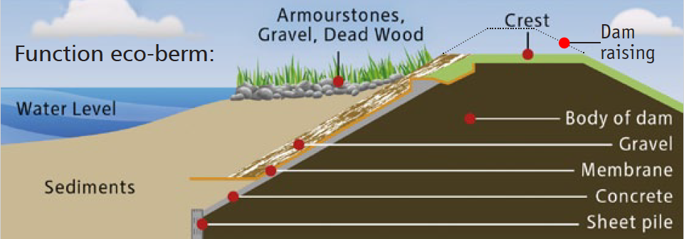 Eco-berms structure and construction